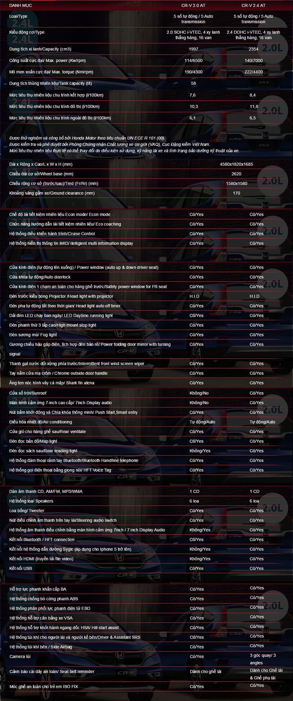 Thông số kỹ thuật Honda CRV 2015
