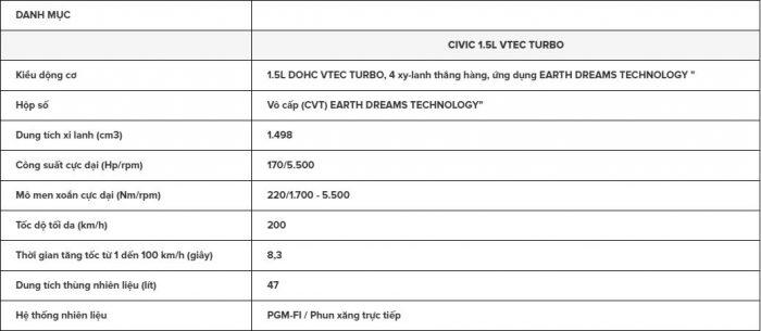 Thông số kỹ thuật Honda Ciivic 2017