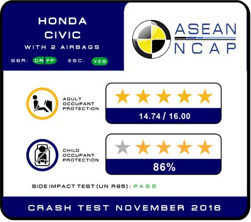 Honda Civic mới đạt an toàn 5 sao tại Đông Nam Á
