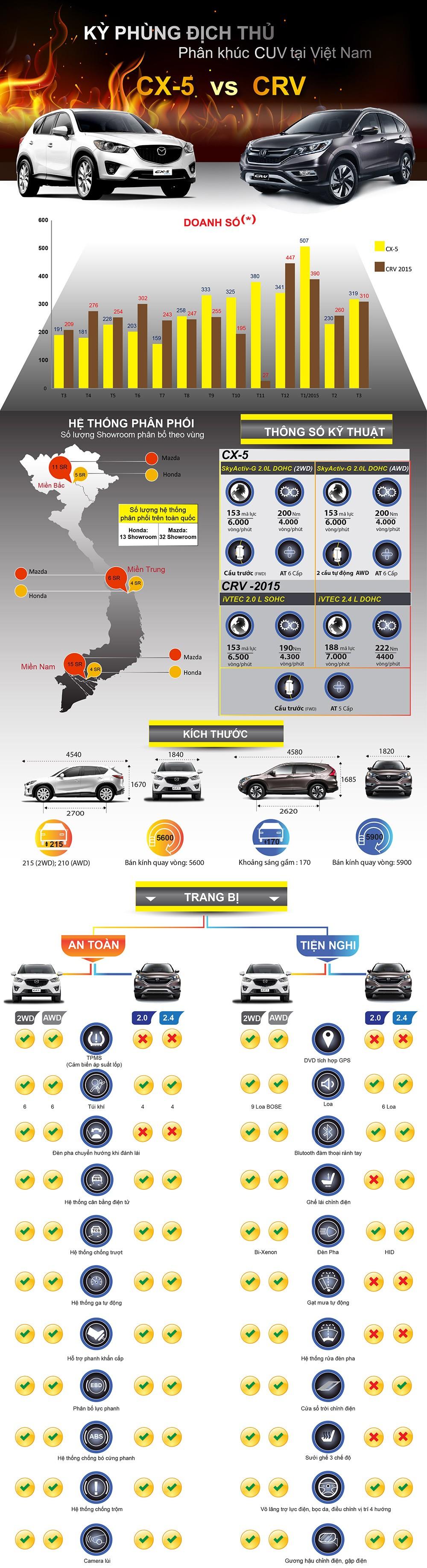 so sanh xe Honda CRV va Mazda CX-5